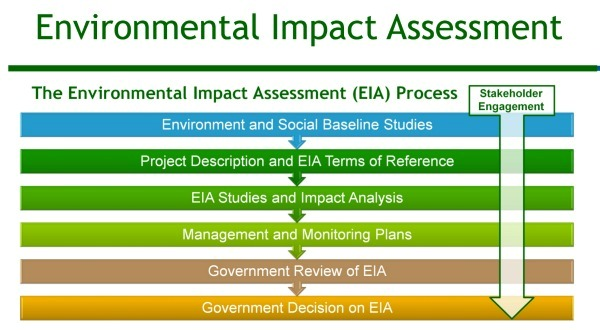 importance of environmental impact assessment ppt